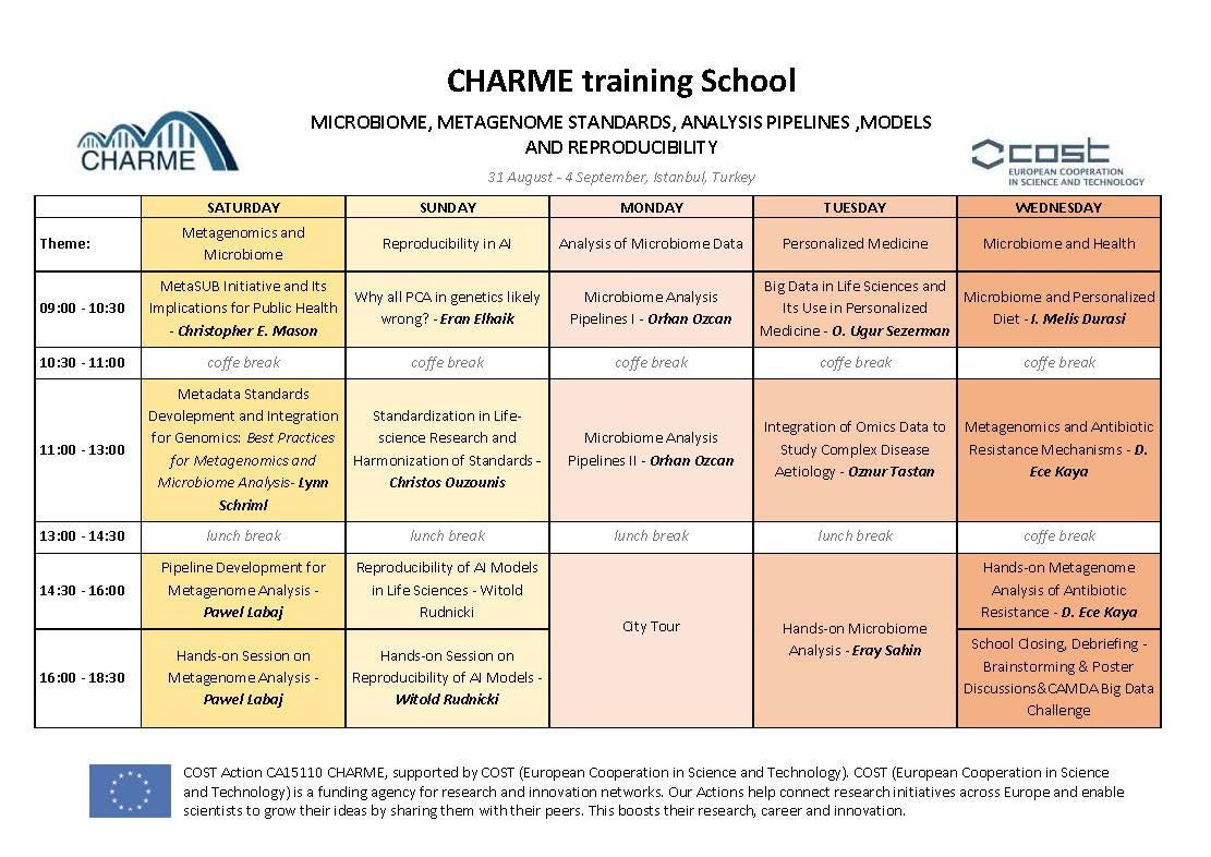 CHARME-Training School, August 31 to September 5, 2019, Istanbul, TR.